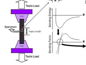 ASTM A615试验标准